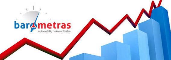Ketvirtinė automobilių rinkos tendencijų apžvalga, 2011 m. III ketvirtis